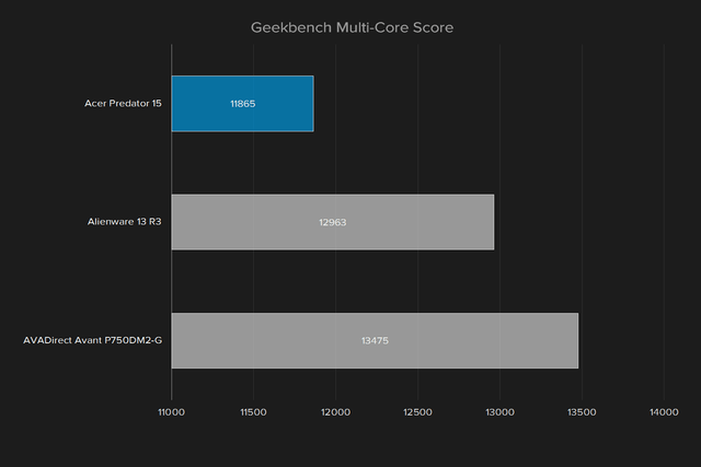 acer predator 15 review geekbench multi score