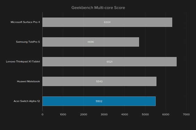 acer switch alpha 12 review geekbench multi core alt