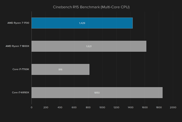 amd ryzen 7 1700 review cinebench r15