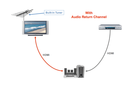 hdmi arc explained works care after