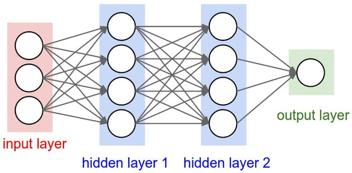 what is an artificial neural network 1