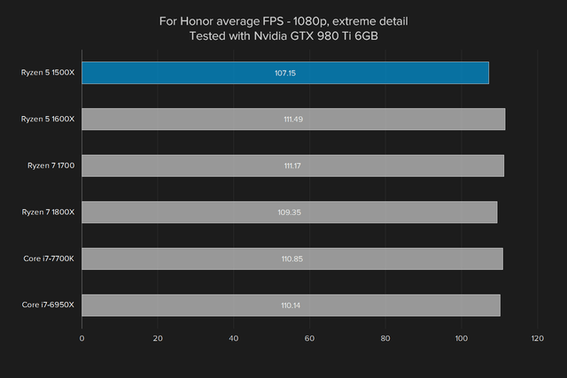 amd ryzen 5 1500x review for honor  gtx 980 ti extrem