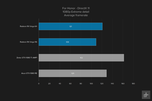 amd vega 64 gpu review graph for honnor 1080 extreme