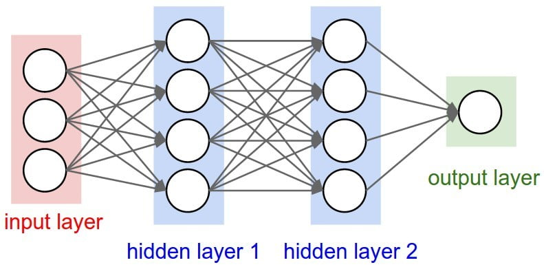What is an artificial neural network? Here's everything you