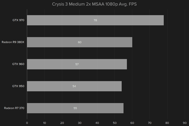 amd radeon r9 380x review crysis 3 1080p medium