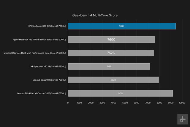 hp elitebook x360 g2 review geekbench multicore graph