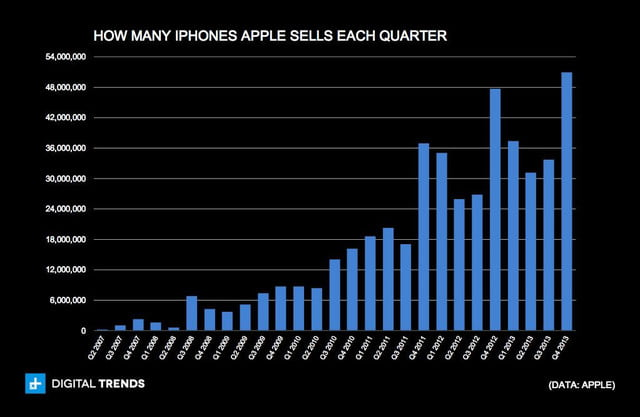 how many iphones apple sells each quarter