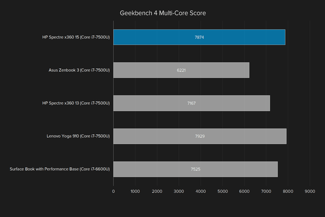 hp spectre x360 15 review geekbench multi core score