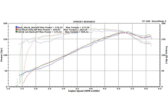 do aftermarket bolt on car parts actually work stock vs cb cai by rpm