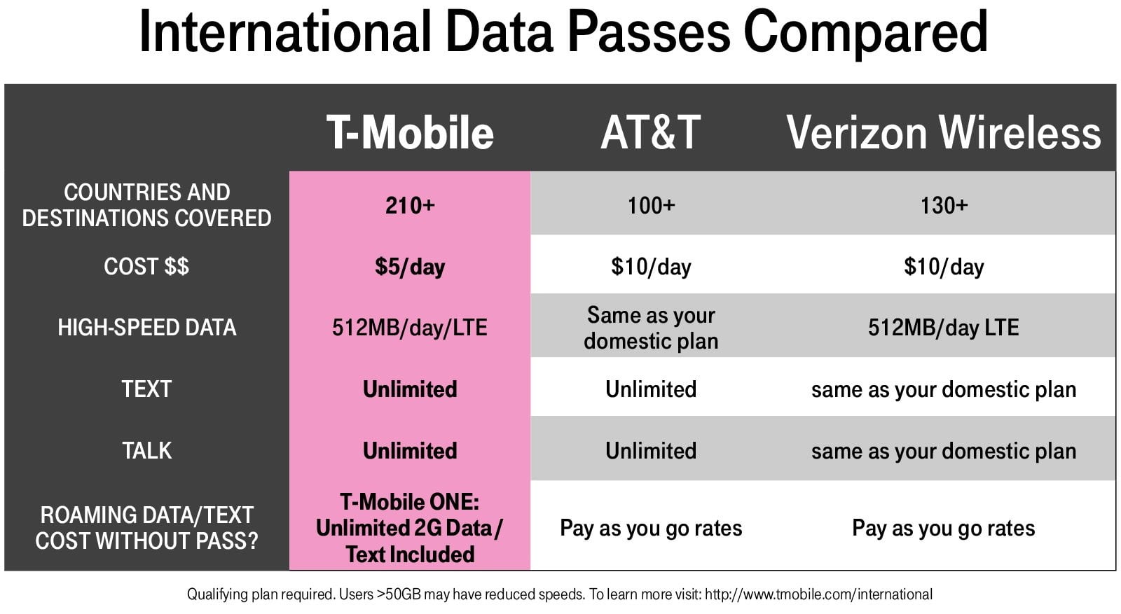 T Mobile Plans Explained T Mobile One Unlimited Simply Prepaid