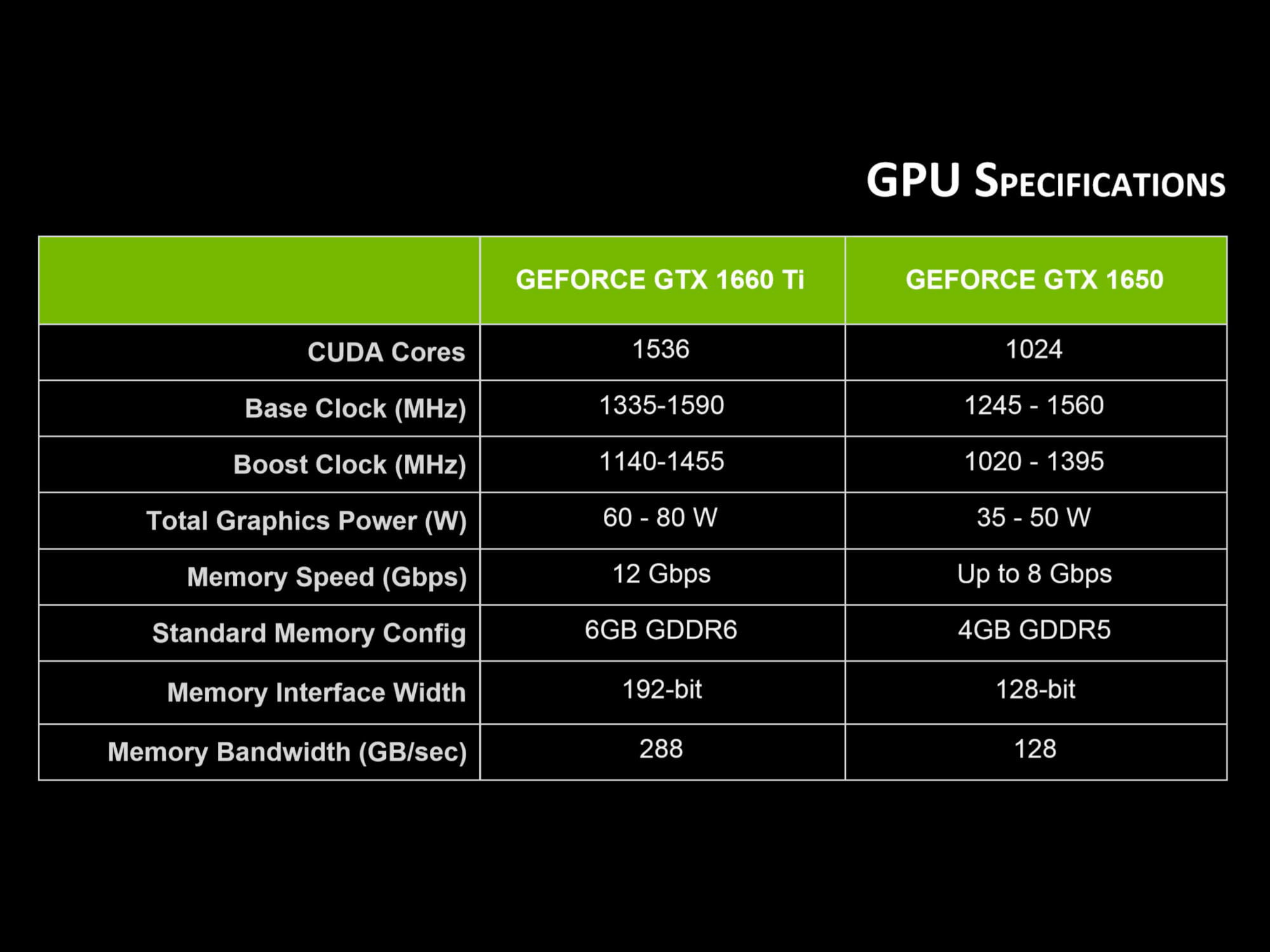 Nvidia GTX 1660 Ti and 1650 GPUs to Come in Laptops Starting at $799    Digital Trends