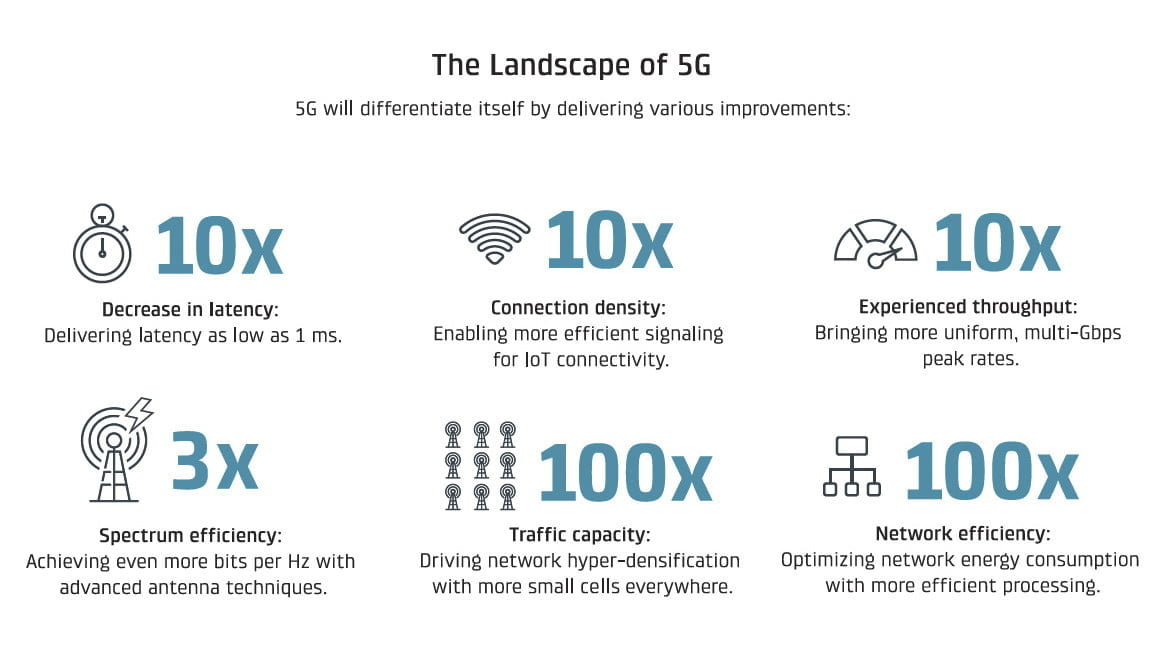 5G vs. LTE | What\u0027s the Difference, and Does it Matter? | Digital Trends