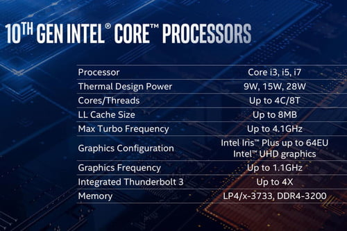 Intel 10th-Gen Ice Lake CPUs: News, Rumors, Specs, Price
