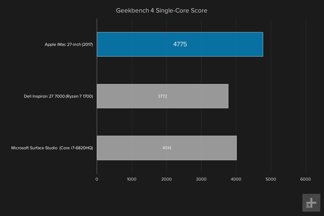 apple imac with retina display review 2017 graph geekbench single