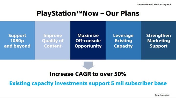 Sony's next-gen PlayStation Now vision includes games streaming without console