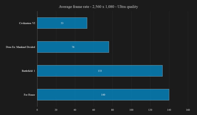 acer predator 21 x review games chart