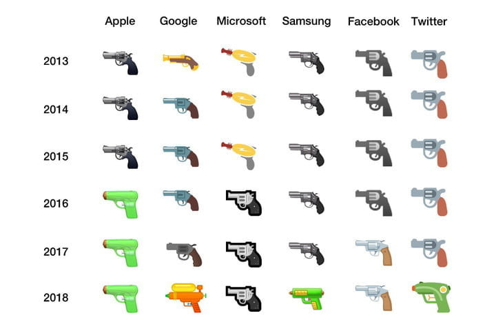 Google Is Replacing Androids Gun Emoji With A Water Pistol