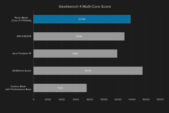 razer blade review 2017 geekbench 4 multi core score