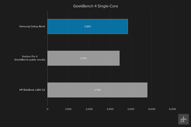 samsung galaxy book 12 review geekbench 4 single core