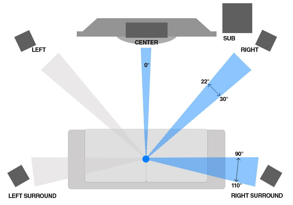 home theater calibration guide manual speaker setup digital trends note that the center channel should be placed directly below or above your television since almost all dialogue comes from this speaker it needs to be as