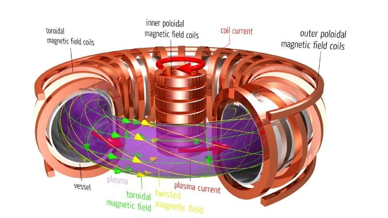 The World U0026 39 S First Nuclear Fusion Plant Is Now Halfway To  U0026 39 First Plasma U0026 39