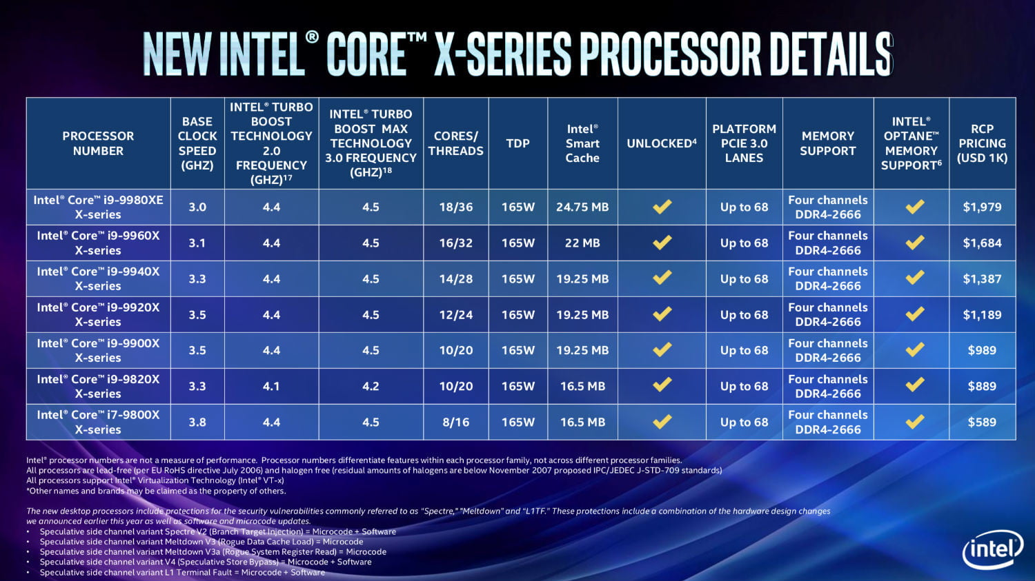 lntel announces high end xeon and core x series processors intel 9th gen