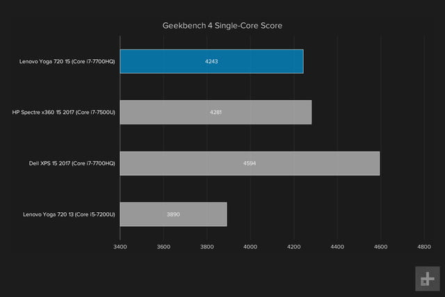 lenovo yoga 720 15 inch review geekbench single